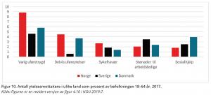 Figur 10. Antall ytelsesmottakere i ulike land som prosent av befolkningen 18–64 år. 2017. Kilde: Figuren er en revidert versjon av figur 4.10 i NOU 2019:7.