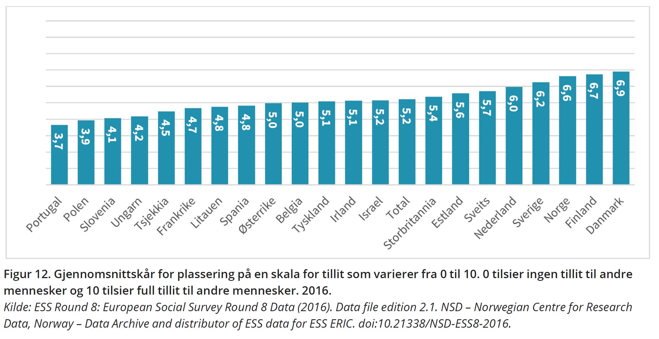 Figur 12. Gjennomsnittskår for plassering på en skala for tillit som varierer fra 0 til 10. 0 tilsier ingen tillit til andre mennesker og 10 tilsier full tillit til andre mennesker. 2016. Kilde: ESS Round 8: European Social Survey Round 8 Data (2016). Data file edition 2.1. NSD – Norwegian Centre for Research Data, Norway – Data Archive and distributor of ESS data for ESS ERIC. doi:10.21338/NSD-ESS8-2016.