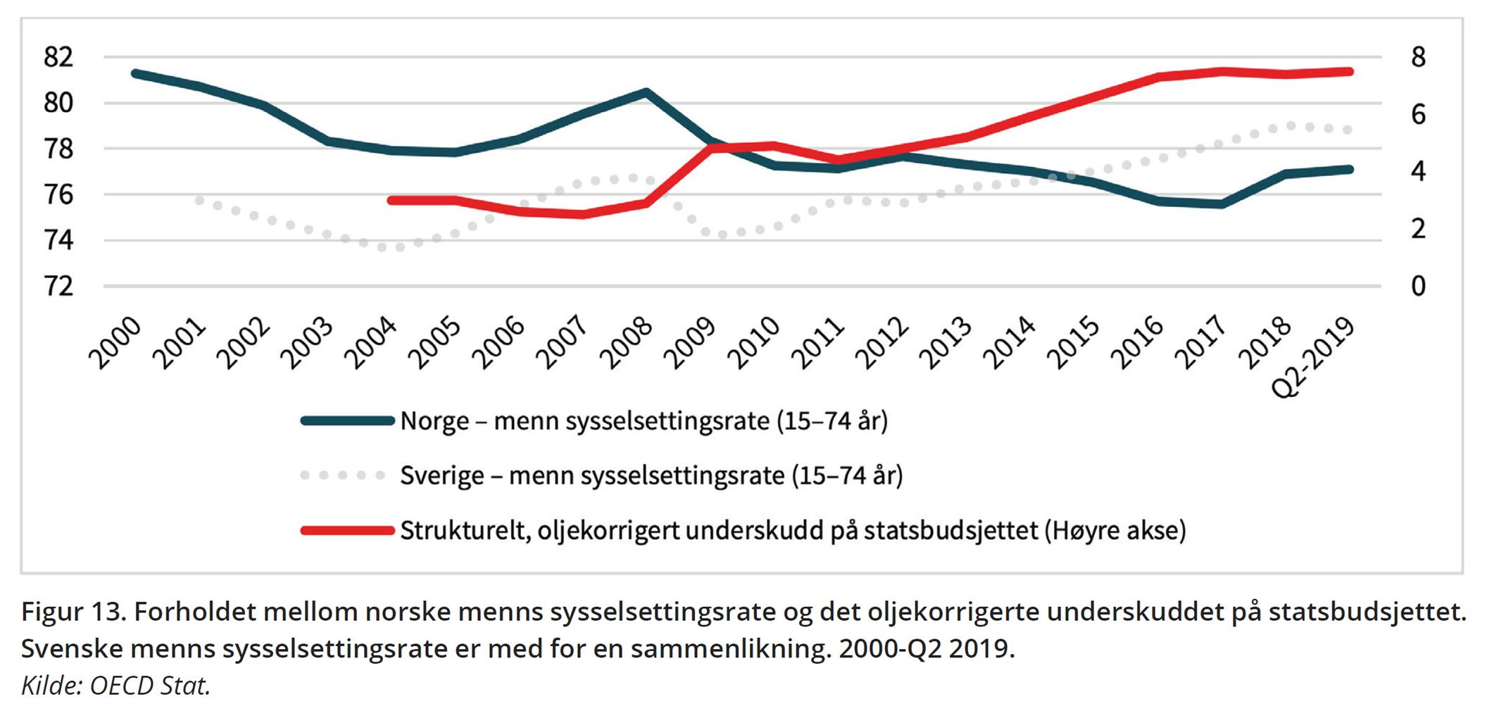 Figur 13. Forholdet mellom norske menns sysselsettingsrate og det oljekorrigerte underskuddet på statsbudsjettet. Svenske menns sysselsettingsrate er med for en sammenlikning. 2000-Q2 2019. Kilde: OECD Stat.