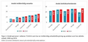 Figur 2. Andel personer i alderen 15-64 år som har en midlertidig arbeidstilknytning og andelen som har deltidsarbeid. 2000 og 2018. Kilde: Eurostats databank, basert på arbeidskraftsundersøkelser.