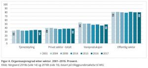 Figur 4. Organisasjonsgrad etter sektor. 2001–2016. Prosent. Kilde: Nergaard 2018a (side 14) og 2018b (side 16), basert på tilleggsundersøkelse til AKU.