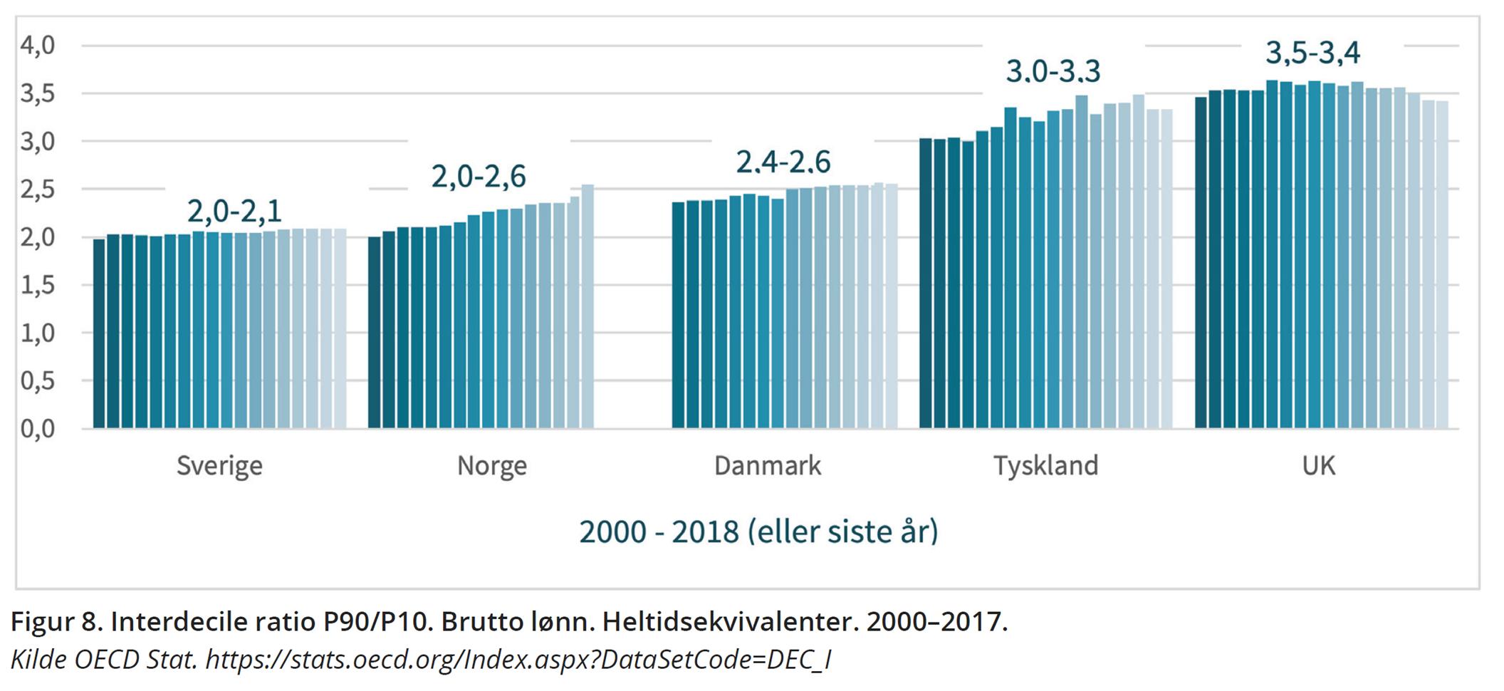Figur 8. Interdecile ratio P90/P10. Brutto lønn. Heltidsekvivalenter. 2000–2017. Kilde OECD Stat. https://stats.oecd.org/Index.aspx?DataSetCode=DEC_I