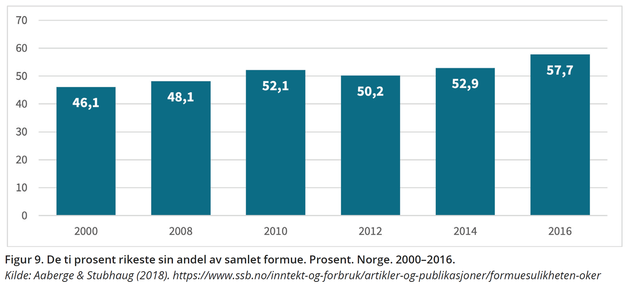 Figur 9. De ti prosent rikeste sin andel av samlet formue. Prosent. Norge. 2000–2016. Kilde: Aaberge & Stubhaug (2018). https://www.ssb.no/inntekt-og-forbruk/artikler-og-publikasjoner/formuesulikheten-oker